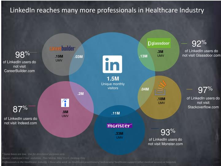 LinkedIn reaches many more professionals in Healthcare Industry