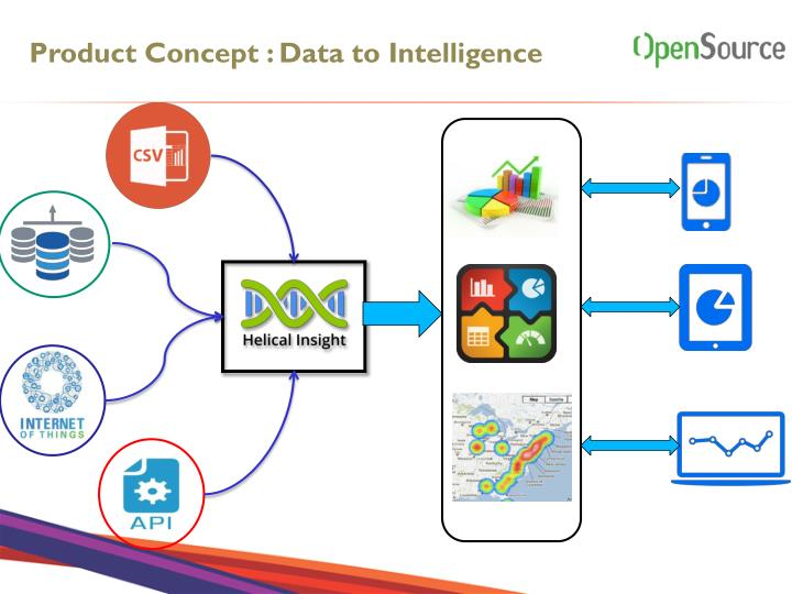 Product Concept : Data to Intelligence