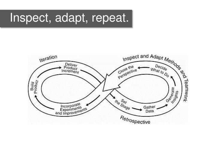 Inspect, adapt, repeat.