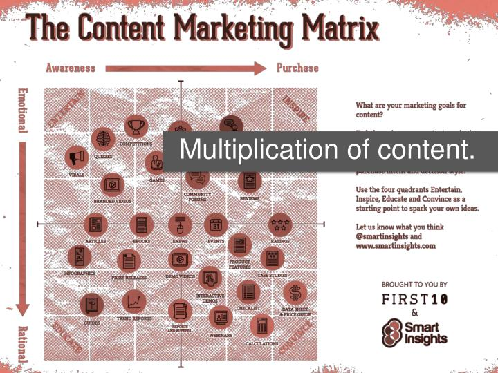 Multiplication of content.