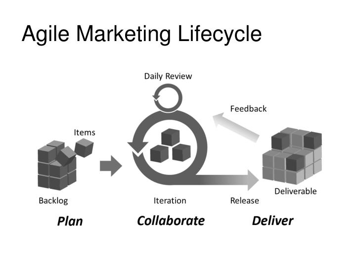 Agile Marketing Lifecycle