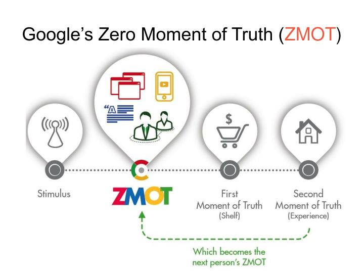 Google's Zero Moment of Truth (