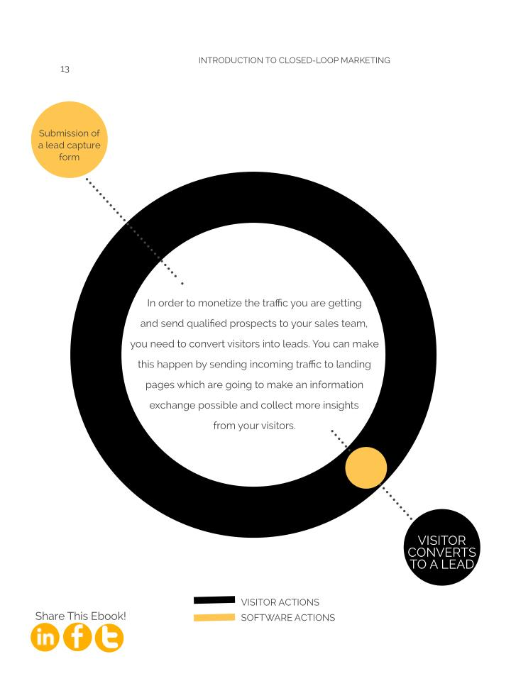 introduction to closed-loop marketing