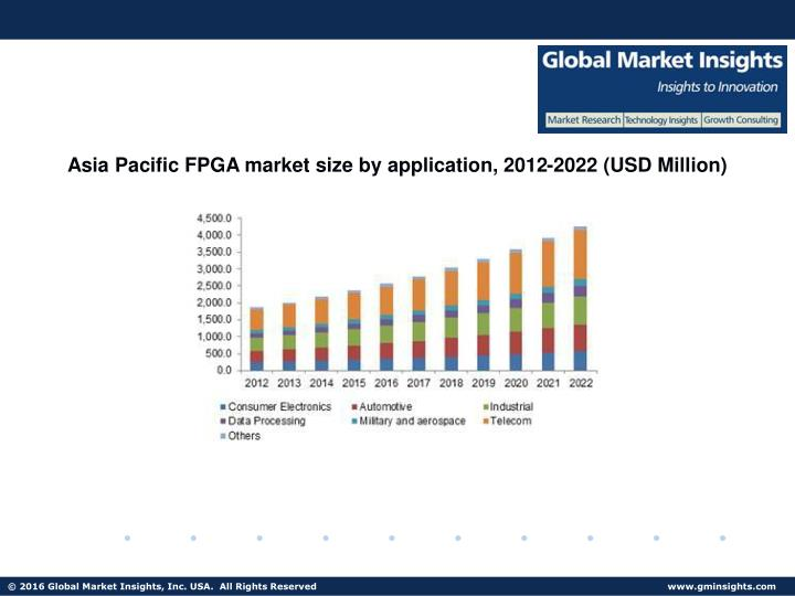 Asia Pacific FPGA market size by application, 2012-2022 (USD Million)