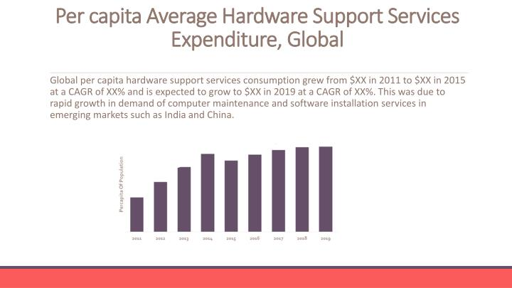 Per capita Average Hardware Support Services Expenditure, Global