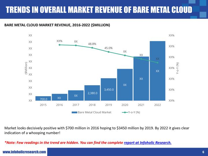 TRENDS IN OVERALL MARKET REVENUE OF BARE METAL CLOUD