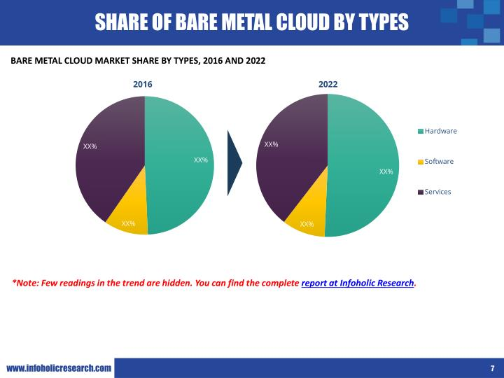 SHARE OF BARE METAL CLOUD BY TYPES