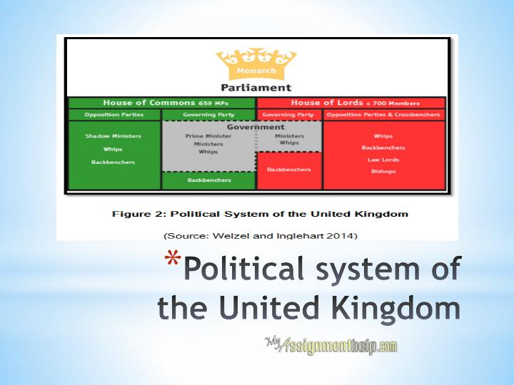 political system in the uk Definition of political  definition of political in english:  'today's exam system is motivated by political targets and explicitly therapeutic goals.