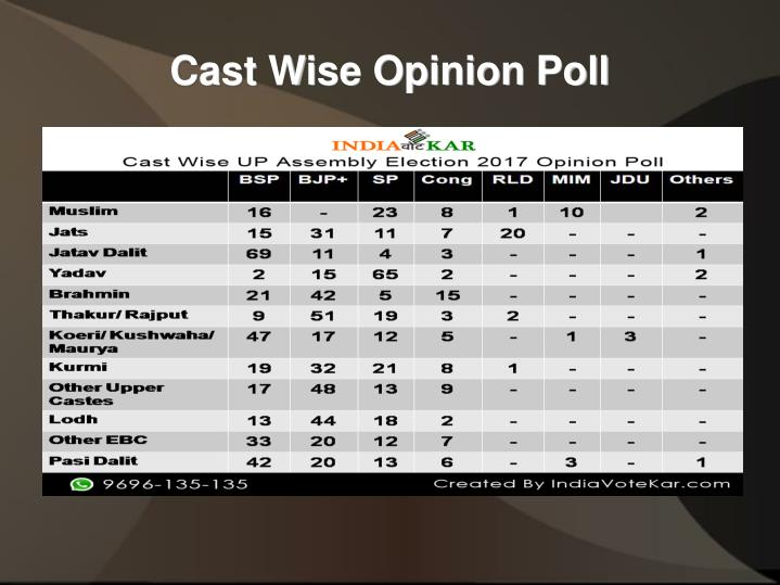 Cast Wise Opinion Poll