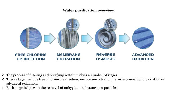 Water purification overview