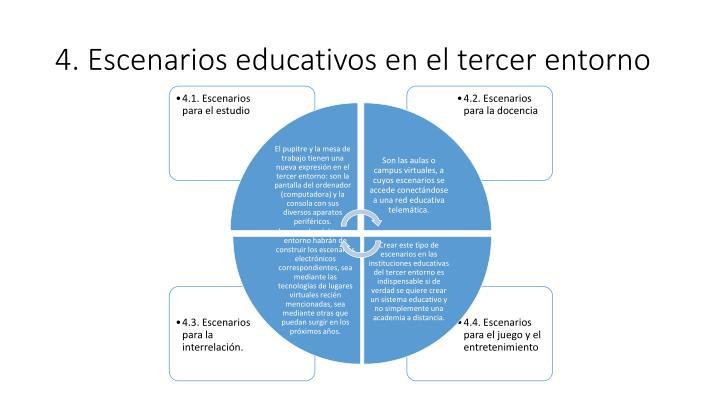 4. Escenarios educativos en el tercer entorno