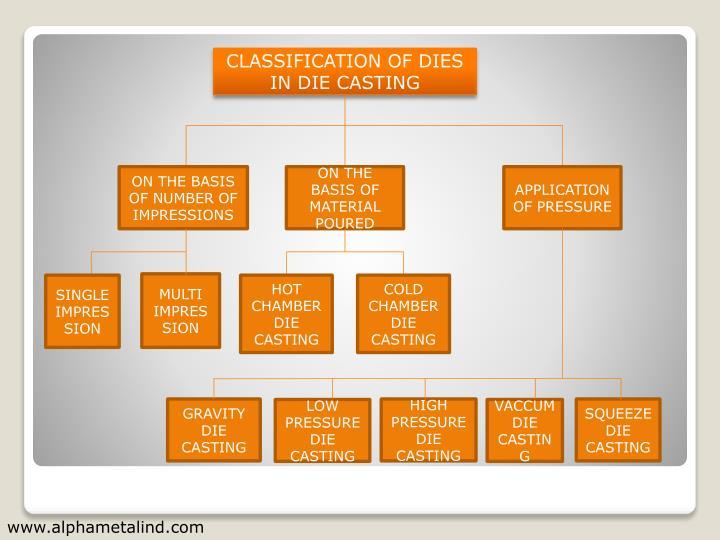 CLASSIFICATION OF DIES IN DIE CASTING