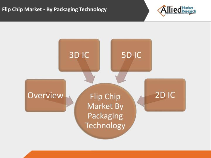 Flip Chip Market - By Packaging Technology