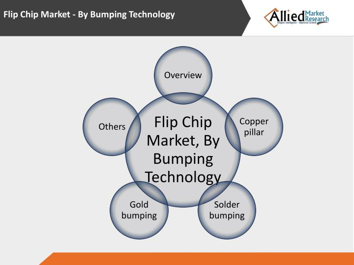 Flip Chip Market - By Bumping Technology