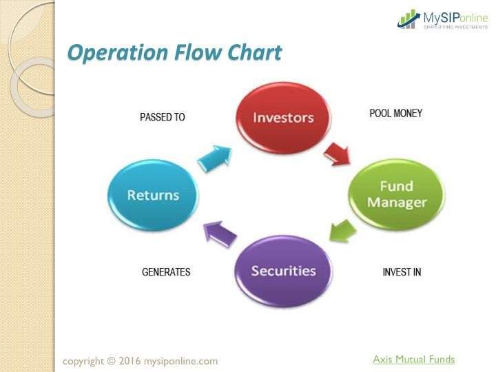 Ppt Online Investment In Axis Mutual Fund My Sip Online