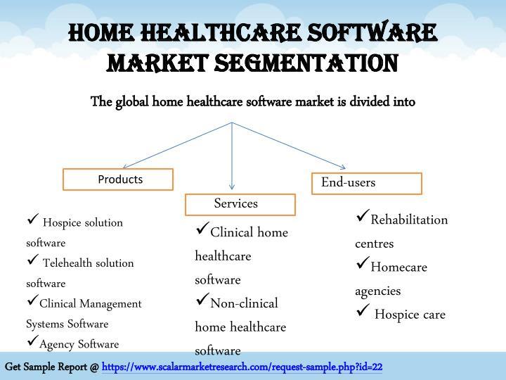 Home Healthcare Software Market Segmentation