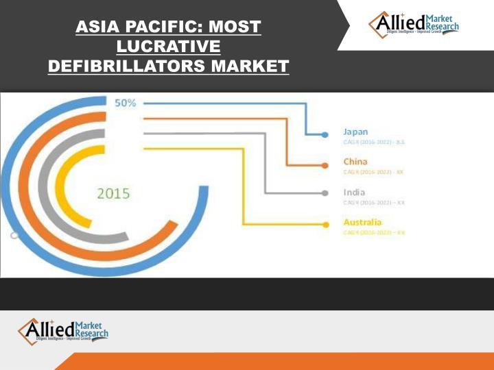 ASIA PACIFIC: MOST LUCRATIVE DEFIBRILLATORS MARKET