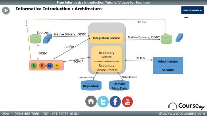 Informatica Introduction : Architecture