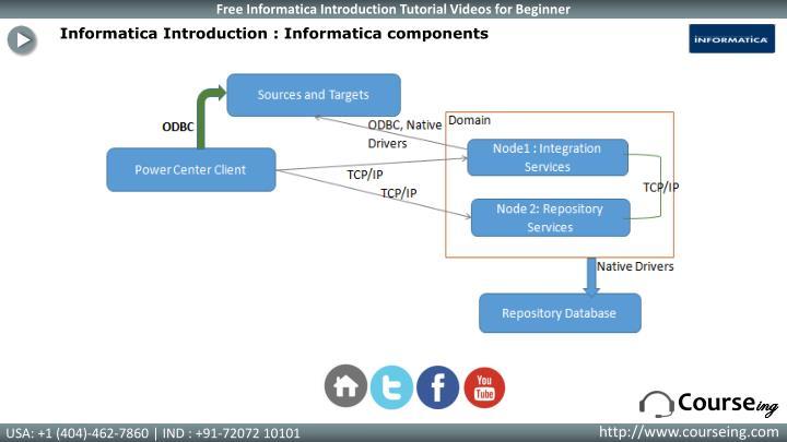 Informatica Introduction : Informatica components