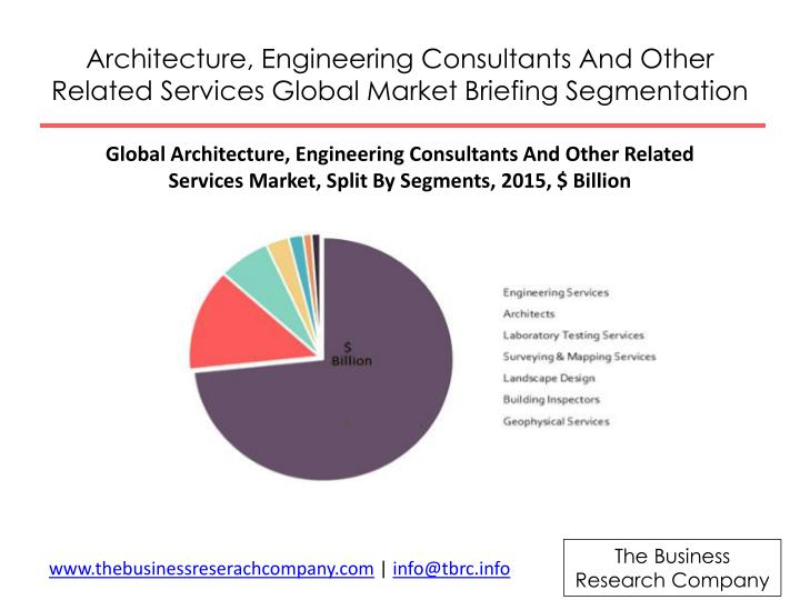 Architecture, Engineering Consultants And Other Related Services Global Market