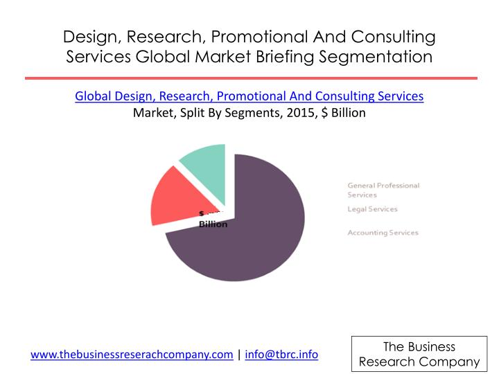 Design, Research, Promotional And Consulting Services Global Market