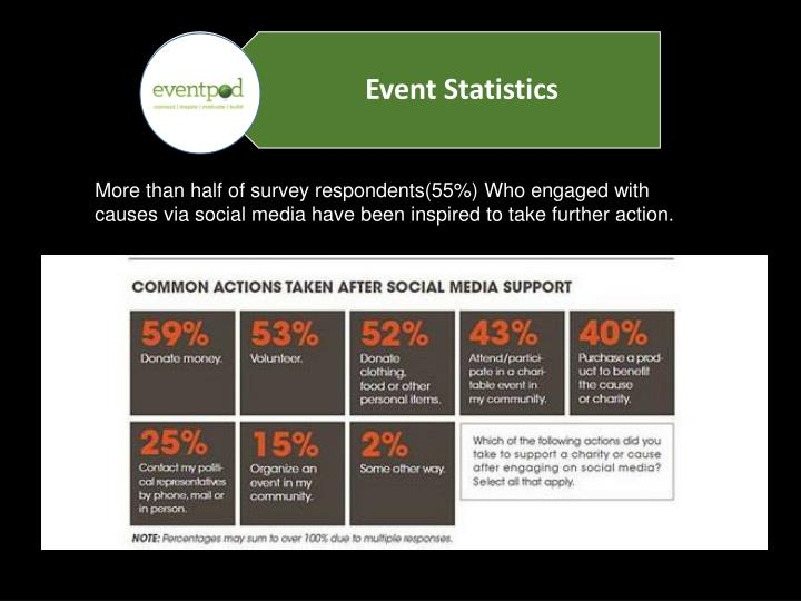More than half of survey respondents(55%) Who engaged with causes via social media have been inspired to take further action.