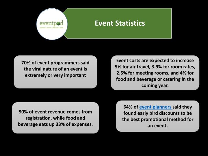 70% of event programmers said the viral nature of an event is extremely or very important