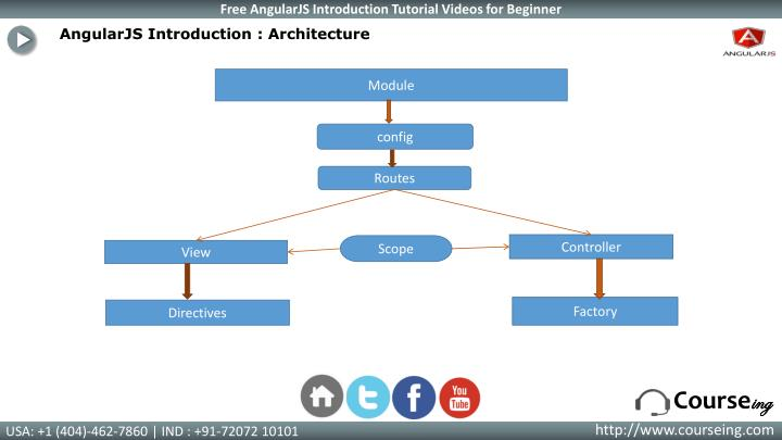 AngularJS Introduction : Architecture