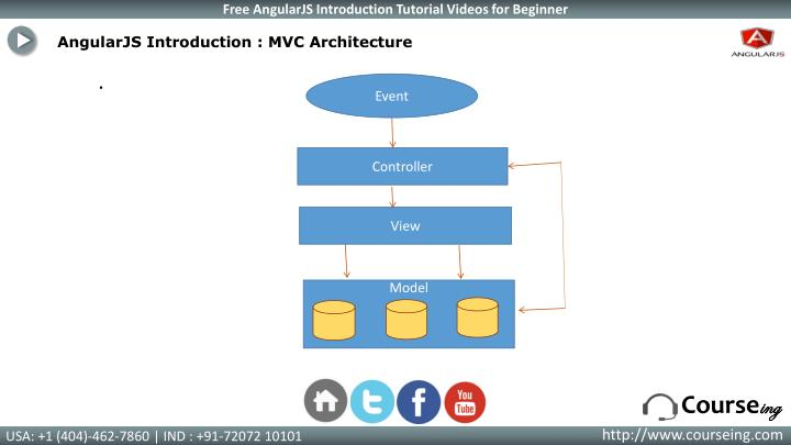 AngularJS Introduction : MVC Architecture