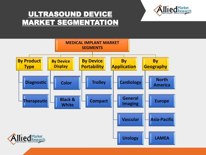 ULTRASOUND DEVICE MARKET SEGMENTATION