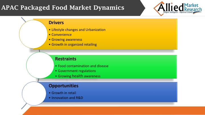 APAC Packaged Food Market Dynamics
