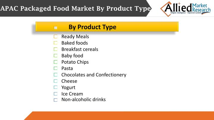 APAC Packaged Food Market By Product Type