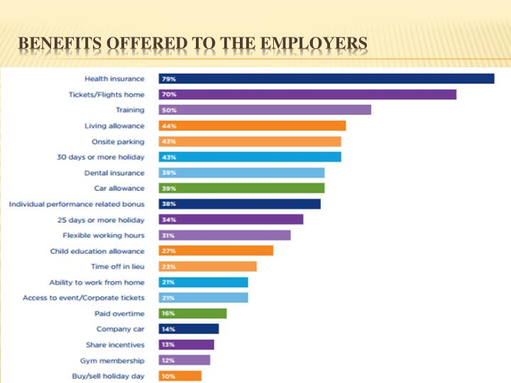 Benefits offered to the Employers