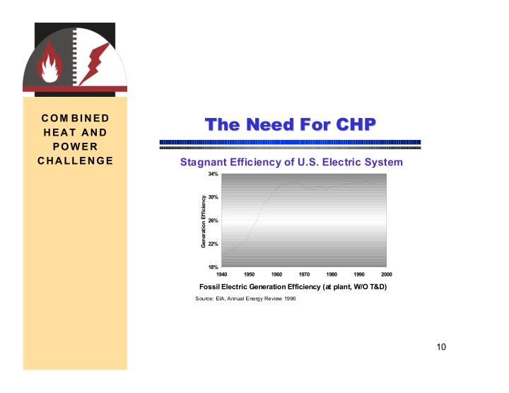 The Need For CHP