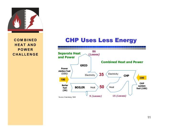 CHP Uses Less Energy