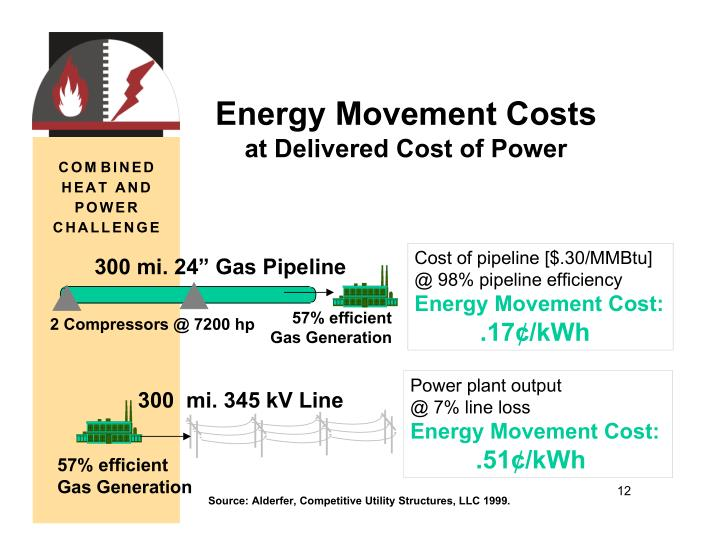 Energy Movement Costs