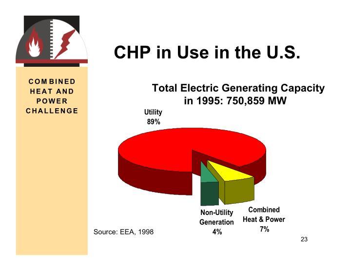 CHP in Use in the U.S.