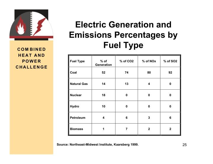 Electric Generation and