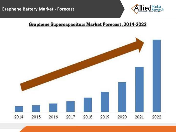 Graphene Battery Market - Forecast