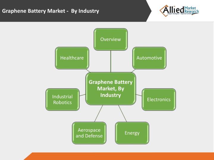 Graphene Battery Market - By Industry