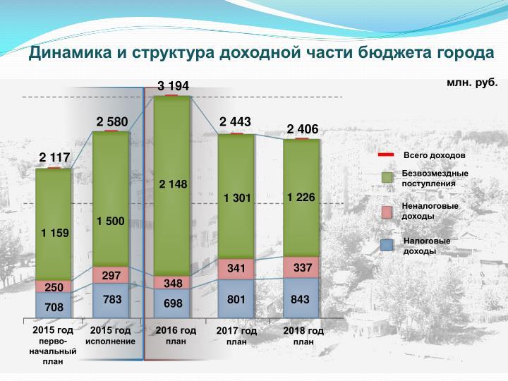 Динамика и структура доходной части бюджета города