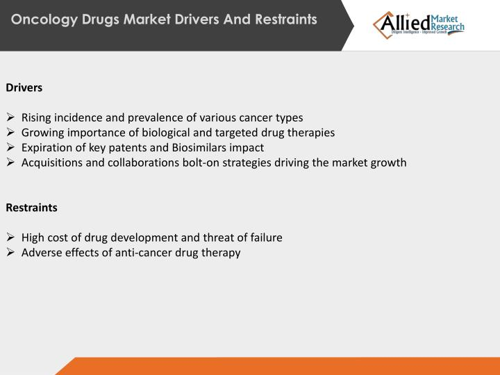 Oncology Drugs Market Drivers And Restraints