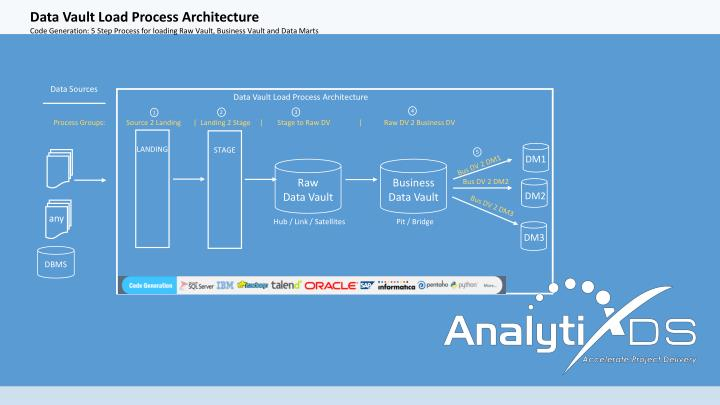 Data Vault Load Process Architecture