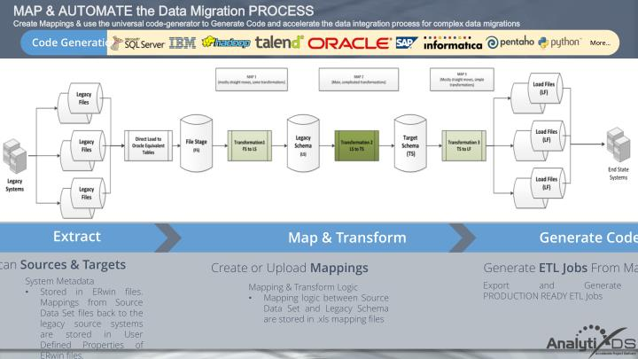 MAP & AUTOMATE the Data Migration PROCESS
