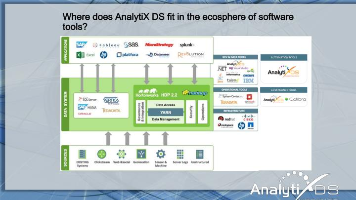 Where does AnalytiX DS fit in the ecosphere of software