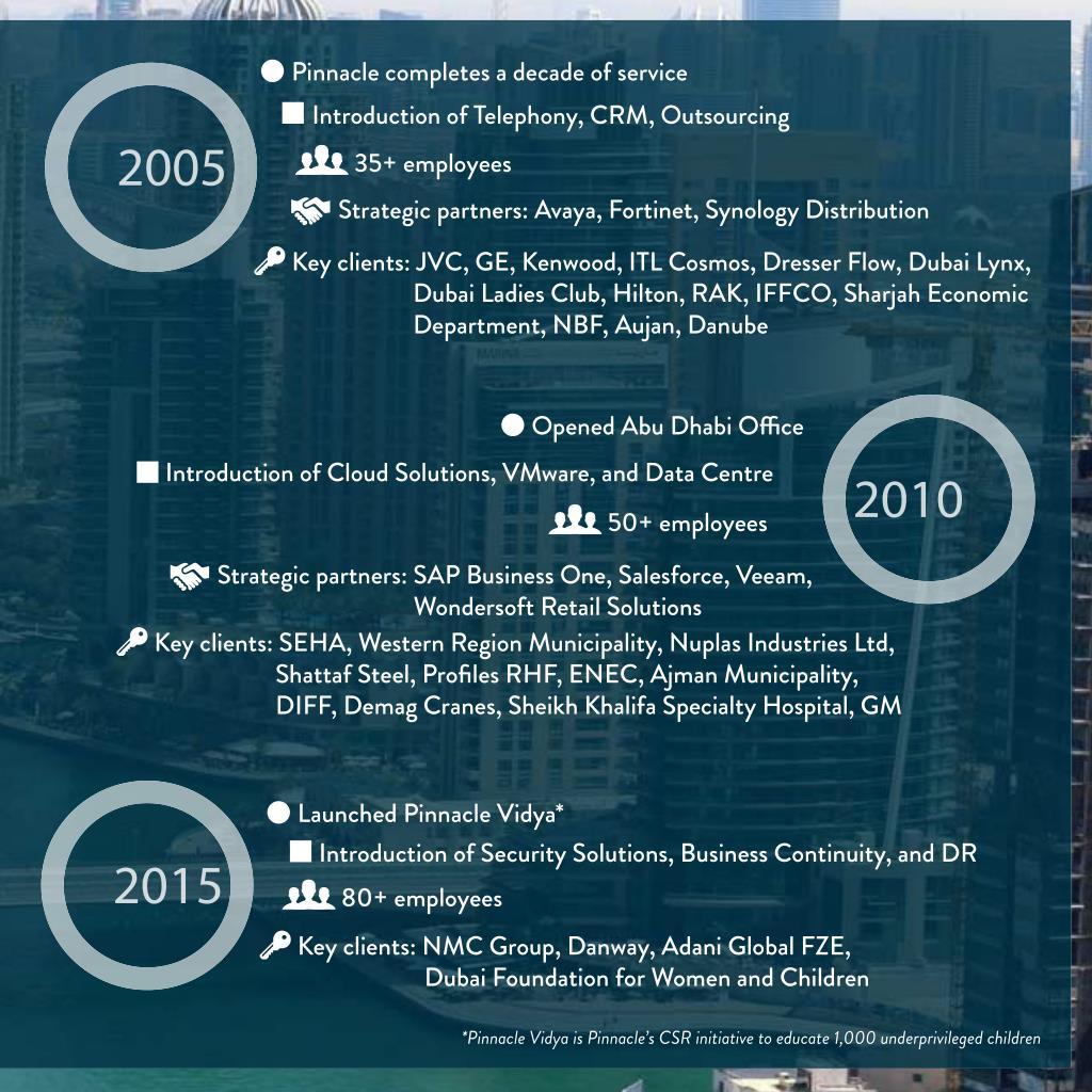 PPT - Pinnacle Dubai - ERP, CRM & Business IT solutions PowerPoint