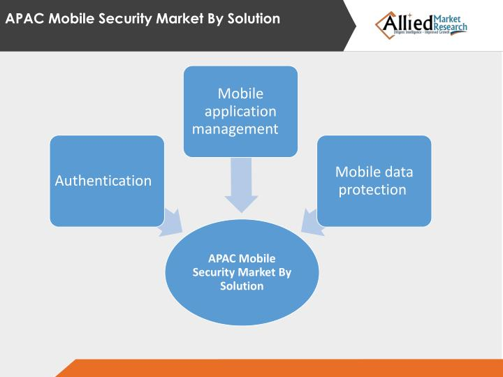 APAC Mobile Security Market By Solution