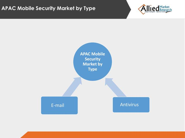 APAC Mobile Security Market by Type