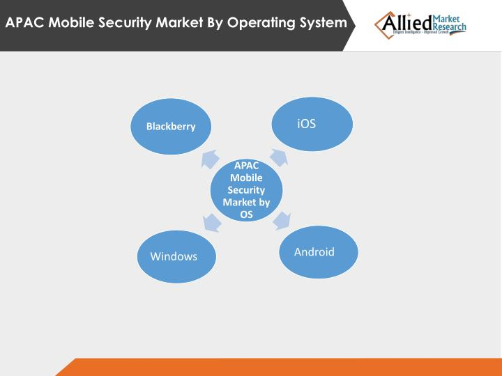 APAC Mobile Security Market By Operating System