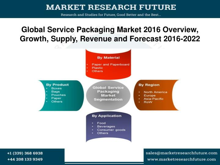 global service packaging market 2016 overview growth supply revenue and forecast 2016 2022 n.